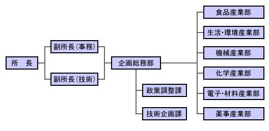 センターの組織図