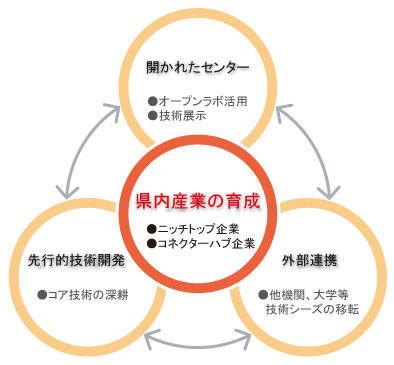 センターの役割と機能