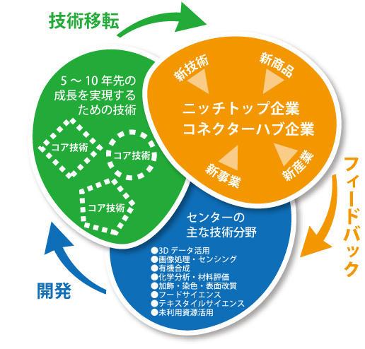 コア技術の説明図(中)