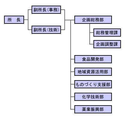平成31年度 組織図